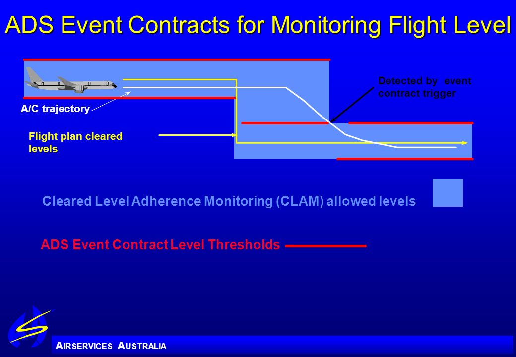 A IRSERVICES A USTRALIA Cleared Level Adherence Monitoring (CLAM) allowed levels Flight plan cleared levels A/C trajectory Detected by event contract