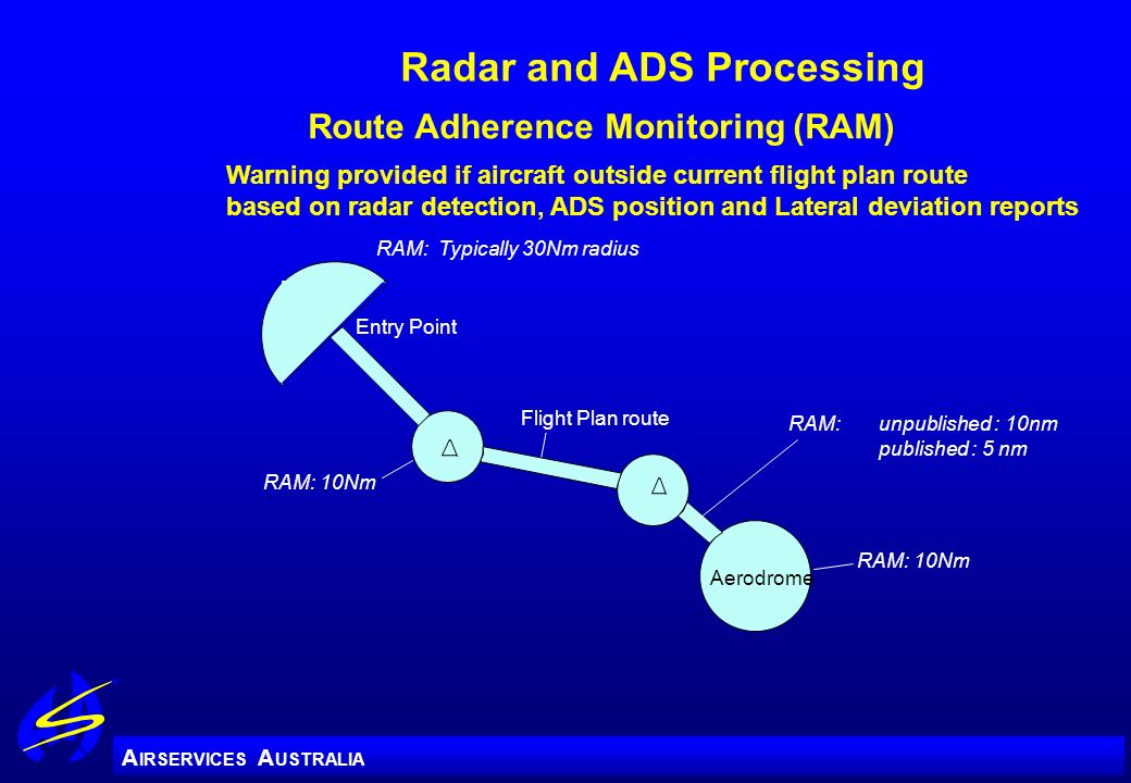 A IRSERVICES A USTRALIA Radar and ADS Processing Flight Plan route Entry Point Aerodrome RAM: Typically 30Nm radius RAM: 10Nm RAM: unpublished : 10nm