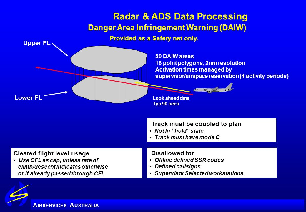 A IRSERVICES A USTRALIA Radar & ADS Data Processing Danger Area Infringement Warning (DAIW) Disallowed for Offline defined SSR codes Defined callsigns