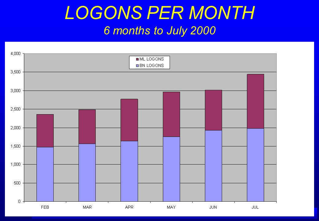 A IRSERVICES A USTRALIA LOGONS PER MONTH 6 months to July 2000