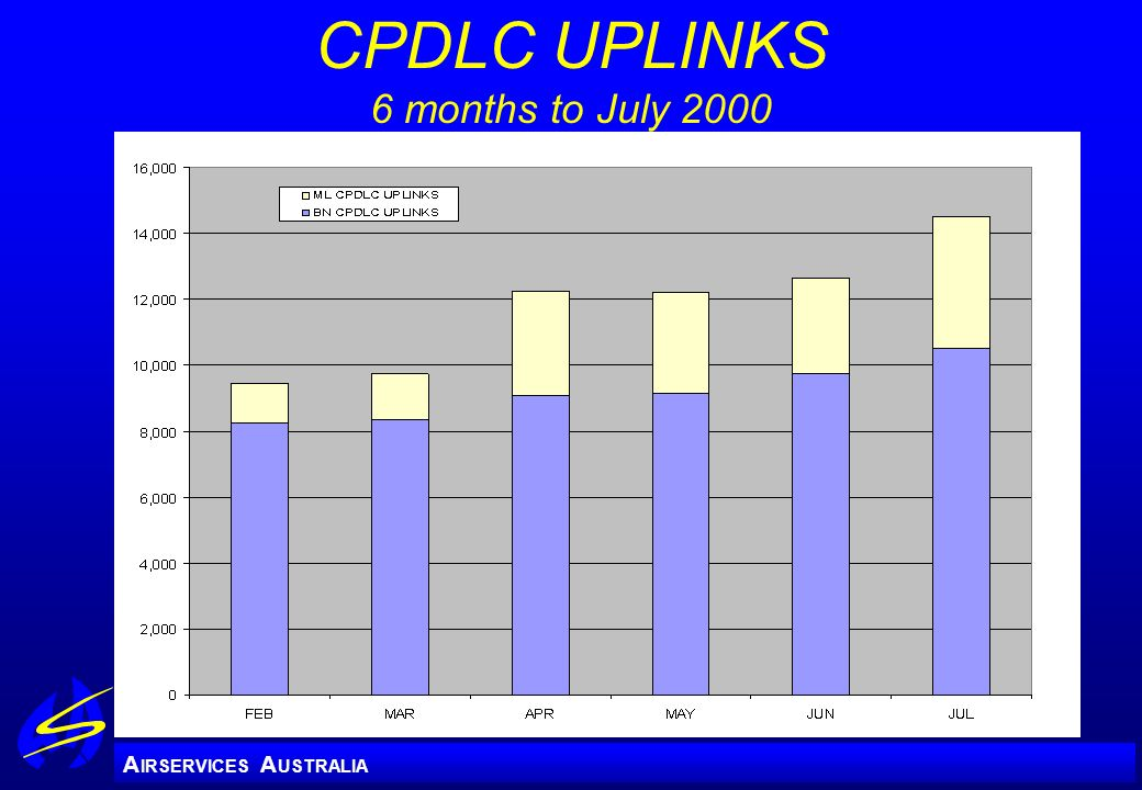 A IRSERVICES A USTRALIA CPDLC UPLINKS 6 months to July 2000