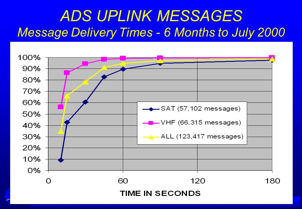 A IRSERVICES A USTRALIA ADS UPLINK MESSAGES Message Delivery Times - 6 Months to July 2000