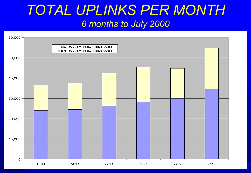 A IRSERVICES A USTRALIA TOTAL UPLINKS PER MONTH 6 months to July 2000