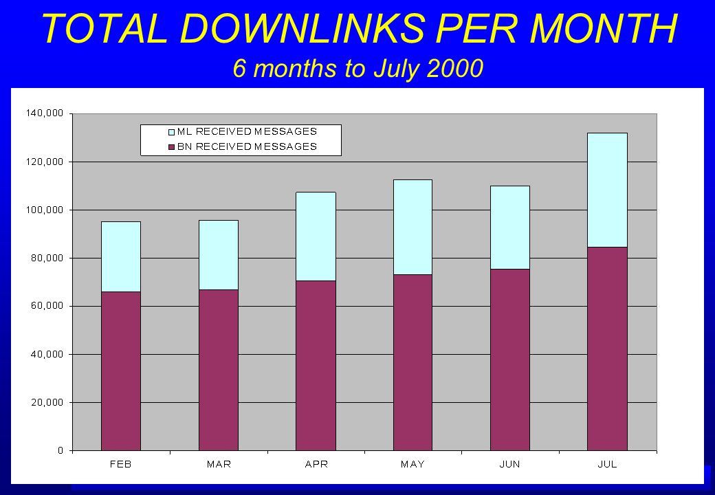 A IRSERVICES A USTRALIA TOTAL DOWNLINKS PER MONTH 6 months to July 2000
