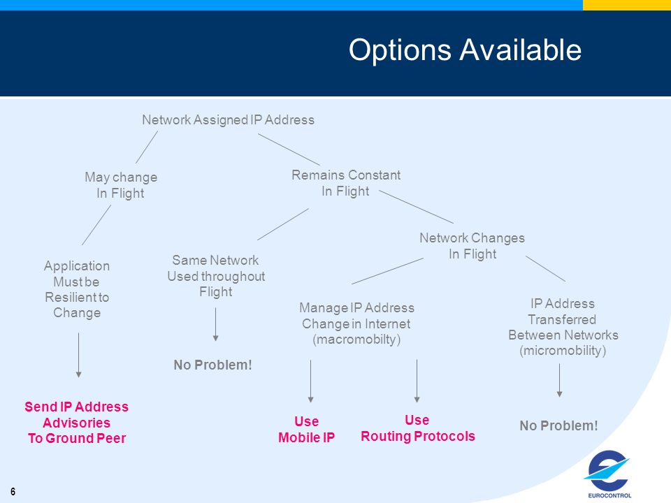 6 Options Available Network Assigned IP Address May change In Flight Application Must be Resilient to Change Send IP Address Advisories To Ground Peer Remains Constant In Flight Same Network Used throughout Flight No Problem.