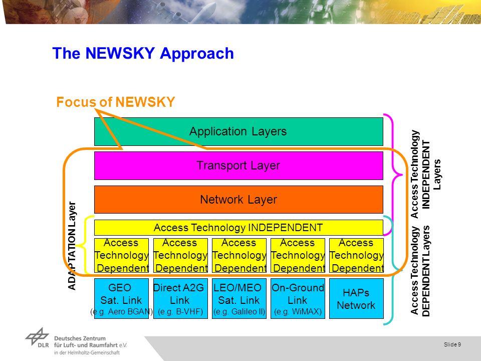 Slide 9 The NEWSKY Approach … GEO Sat. Link (e.g. Aero BGAN) On-Ground Link (e.g. WiMAX) Direct A2G Link (e.g. B-VHF) LEO/MEO Sat. Link (e.g. Galileo