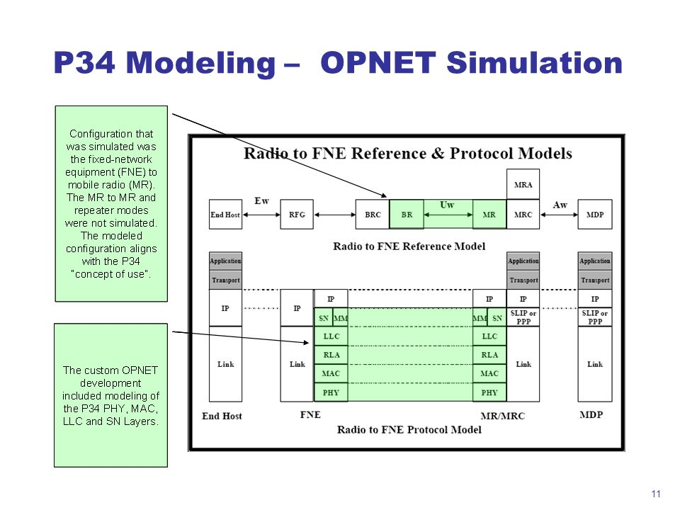 11 P34 Modeling – OPNET Simulation