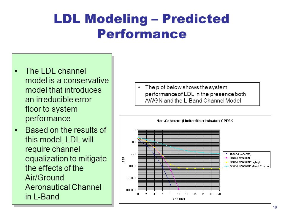 18 LDL Modeling – Predicted Performance The LDL channel model is a conservative model that introduces an irreducible error floor to system performance Based on the results of this model, LDL will require channel equalization to mitigate the effects of the Air/Ground Aeronautical Channel in L-Band The LDL channel model is a conservative model that introduces an irreducible error floor to system performance Based on the results of this model, LDL will require channel equalization to mitigate the effects of the Air/Ground Aeronautical Channel in L-Band The plot below shows the system performance of LDL in the presence both AWGN and the L-Band Channel Model