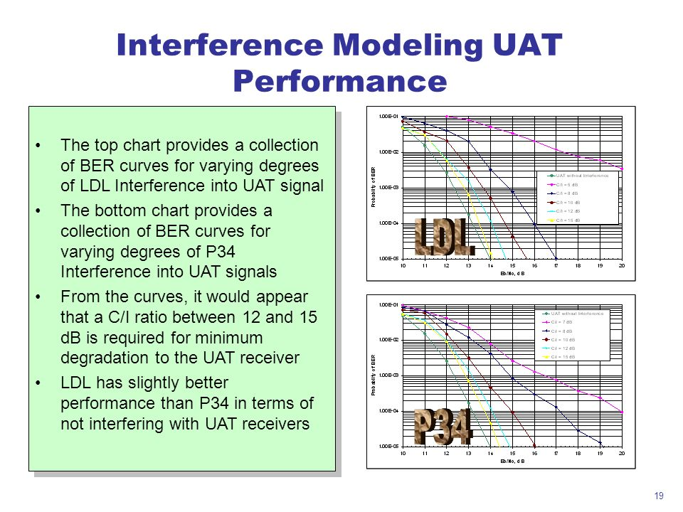 19 The top chart provides a collection of BER curves for varying degrees of LDL Interference into UAT signal The bottom chart provides a collection of BER curves for varying degrees of P34 Interference into UAT signals From the curves, it would appear that a C/I ratio between 12 and 15 dB is required for minimum degradation to the UAT receiver LDL has slightly better performance than P34 in terms of not interfering with UAT receivers The top chart provides a collection of BER curves for varying degrees of LDL Interference into UAT signal The bottom chart provides a collection of BER curves for varying degrees of P34 Interference into UAT signals From the curves, it would appear that a C/I ratio between 12 and 15 dB is required for minimum degradation to the UAT receiver LDL has slightly better performance than P34 in terms of not interfering with UAT receivers Interference Modeling UAT Performance