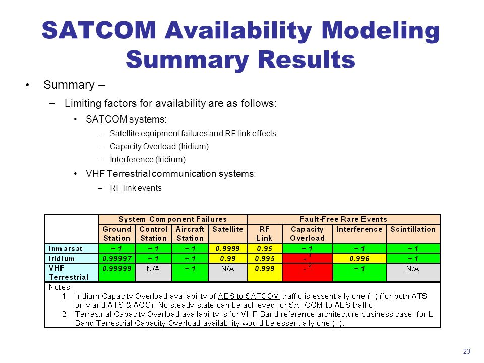 23 SATCOM Availability Modeling Summary Results Summary – –Limiting factors for availability are as follows: SATCOM systems: –Satellite equipment failures and RF link effects –Capacity Overload (Iridium) –Interference (Iridium) VHF Terrestrial communication systems: –RF link events