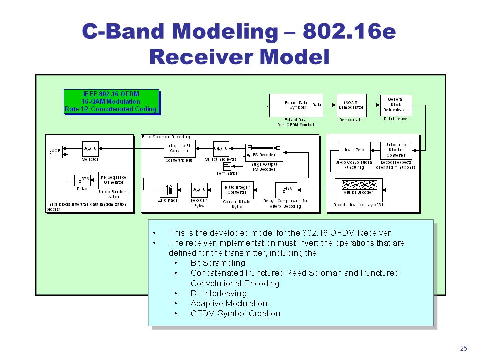 25 C-Band Modeling – 802.16e Receiver Model