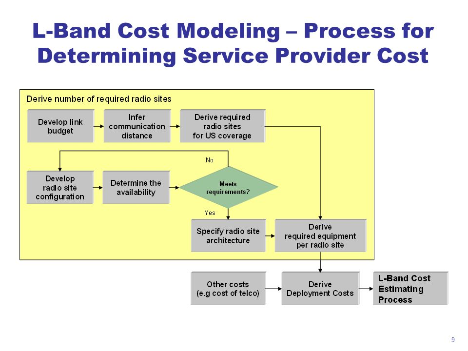 9 L-Band Cost Modeling – Process for Determining Service Provider Cost
