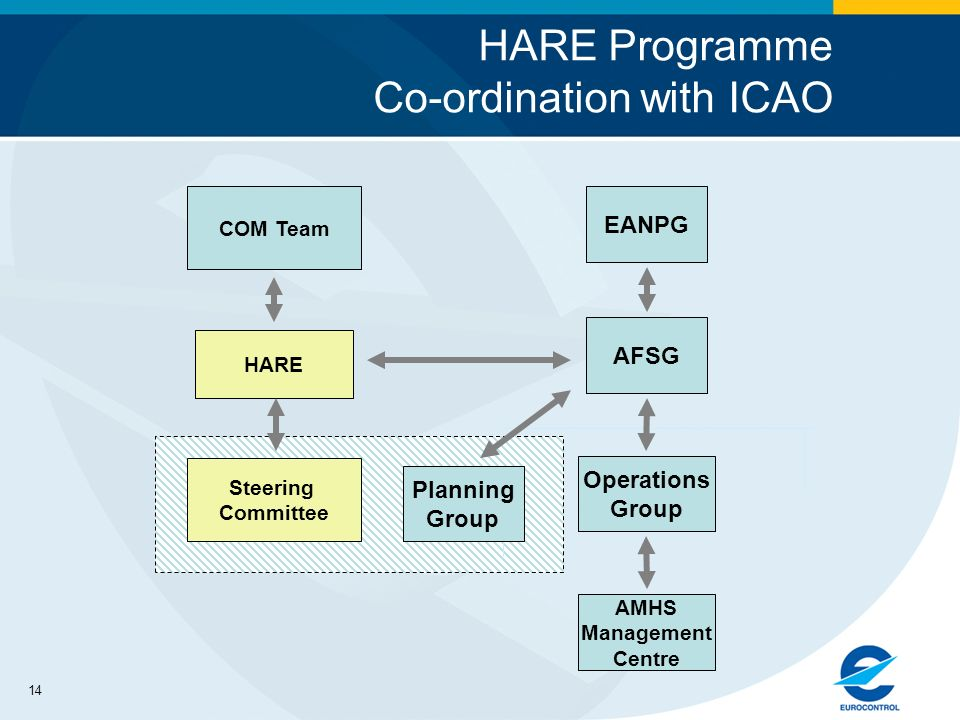 14 HARE Programme Co-ordination with ICAO AFSG EANPG Planning Group AMHS Management Centre HARE COM Team Steering Committee Operations Group
