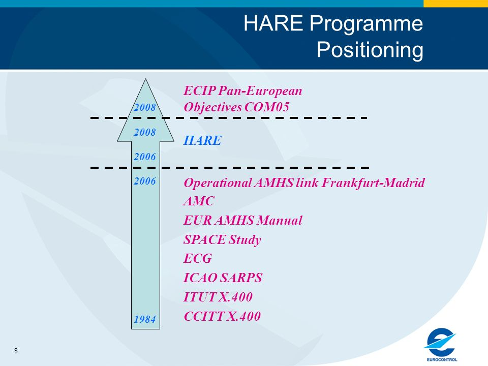 8 HARE Programme Positioning 1984 2006 CCITT X.400 SPACE Study AMC 2008 EUR AMHS Manual ECG ICAO SARPS ITUT X.400 ECIP Pan-European Objectives COM05 2006 2008 HARE Operational AMHS link Frankfurt-Madrid