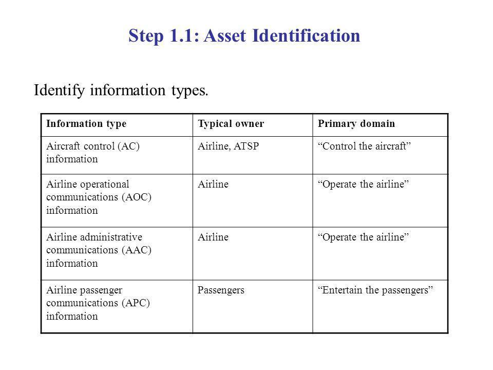 Identify information types.