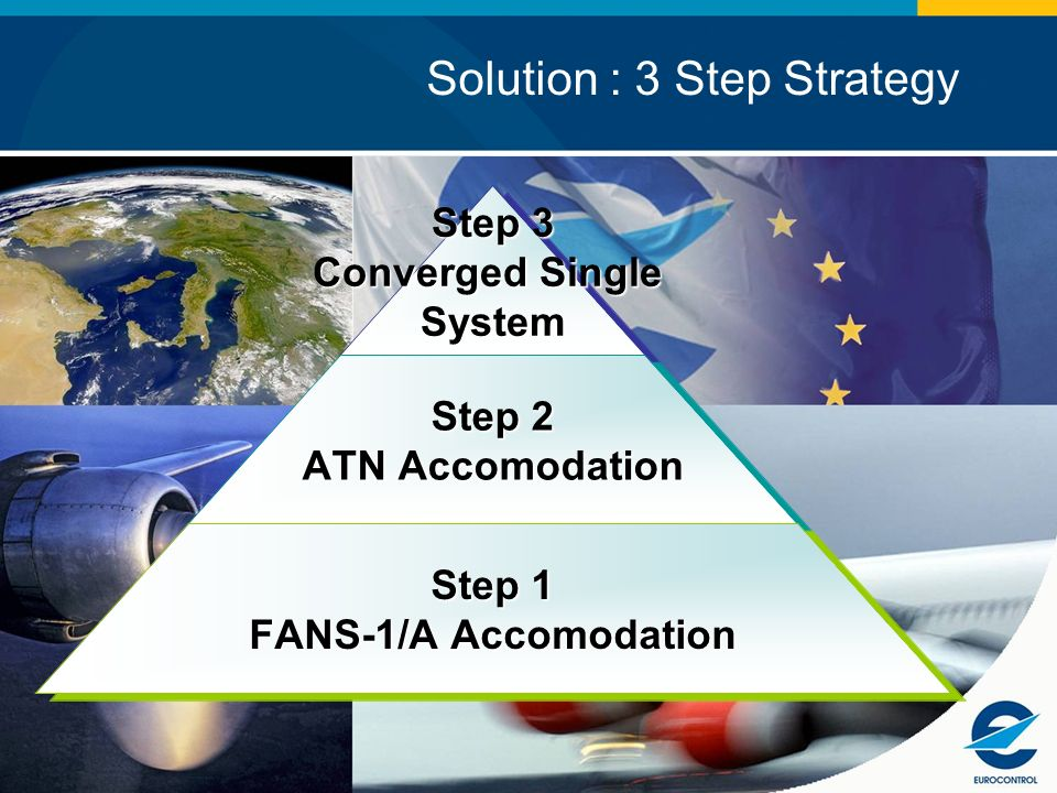 Step 3 Converged Single System Step 2 ATN Accomodation Step 1 FANS-1/A Accomodation Solution : 3 Step Strategy