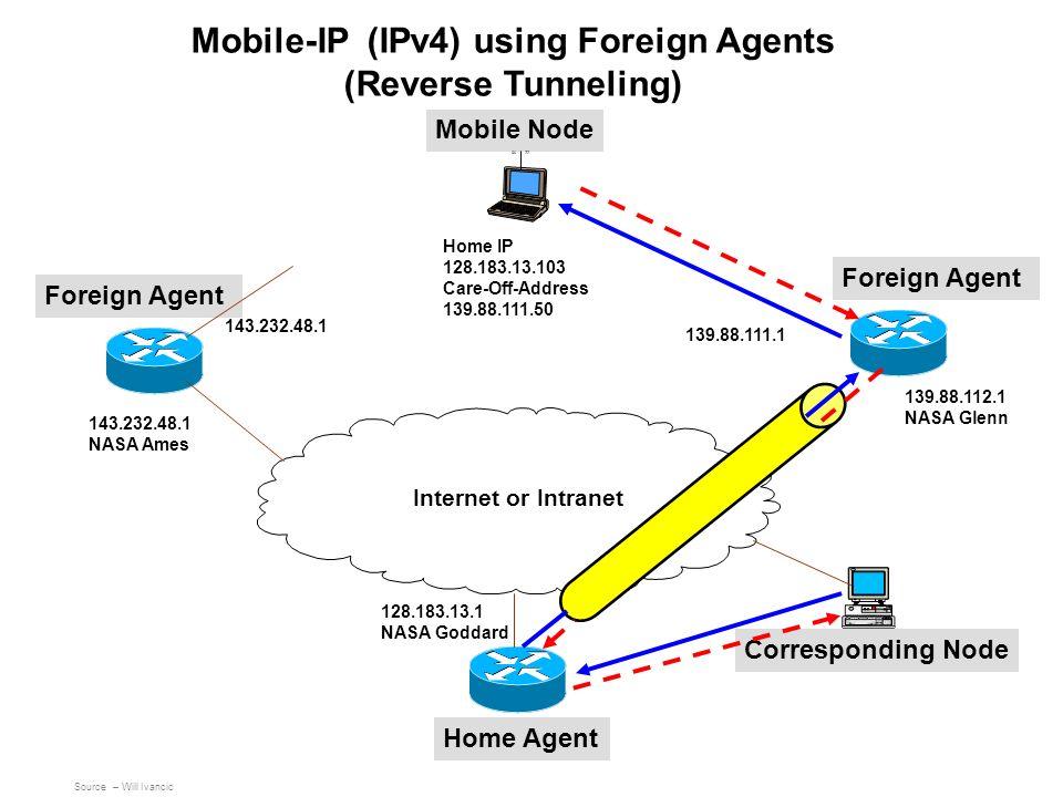 Mobile Node Foreign Agent Home Agent 139.88.111.1 143.232.48.1 NASA Ames Corresponding Node Internet or Intranet 139.88.112.1 NASA Glenn 143.232.48.1