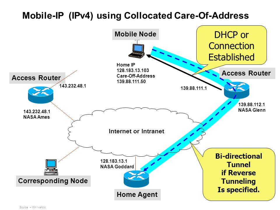 Mobile Node Access Router Home Agent 139.88.111.1 143.232.48.1 NASA Ames Corresponding Node Internet or Intranet 139.88.112.1 NASA Glenn 143.232.48.1