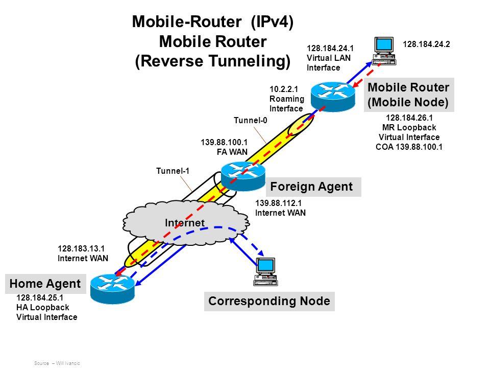 Mobile Router (Mobile Node) Foreign Agent Home Agent Corresponding Node 139.88.112.1 Internet WAN Tunnel-0 128.183.13.1 Internet WAN Internet 10.2.2.1