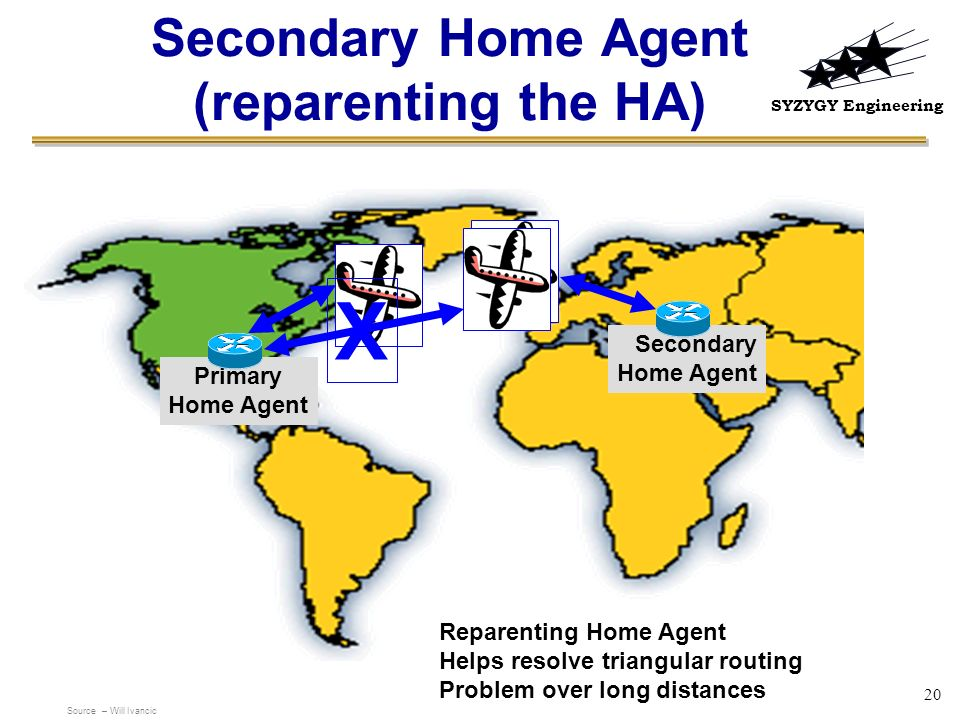 SYZYGY Engineering 20 Secondary Home Agent (reparenting the HA) Primary Home Agent Secondary Home Agent Reparenting Home Agent Helps resolve triangula