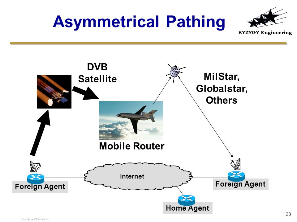 SYZYGY Engineering 23 Asymmetrical Pathing Mobile Router MilStar, Globalstar, Others DVB Satellite Internet Home AgentForeign Agent Source – Will Ivan