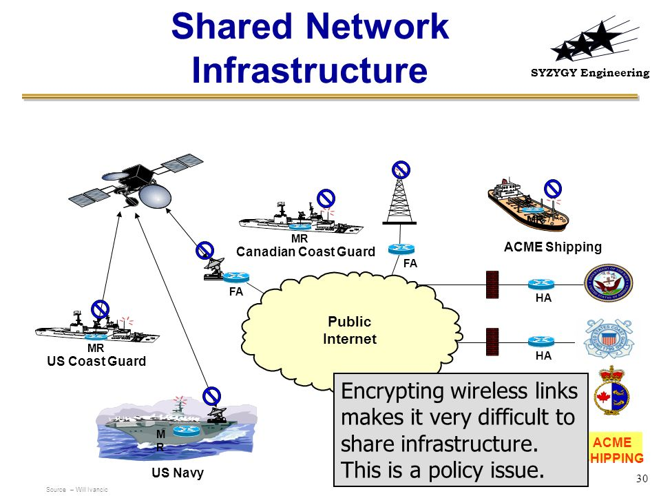 SYZYGY Engineering 30 Public Internet FA MR US Coast Guard Canadian Coast Guard ACME Shipping HA ACME SHIPPING MRMR US Navy Shared Network Infrastruct
