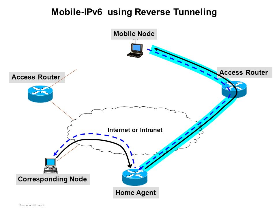 Mobile Node Access Router Home Agent Corresponding Node Internet or Intranet Mobile-IPv6 using Reverse Tunneling Source – Will Ivancic