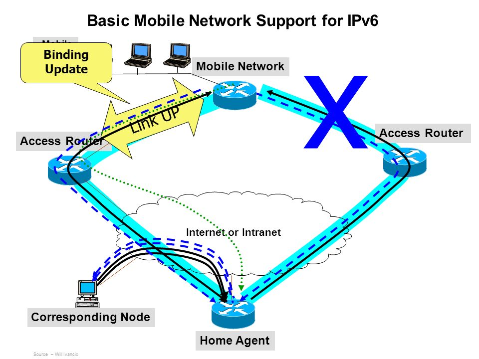Mobile Network Access Router Home Agent Corresponding Node Internet or Intranet Basic Mobile Network Support for IPv6 x Link UP Mobile Network Nodes B
