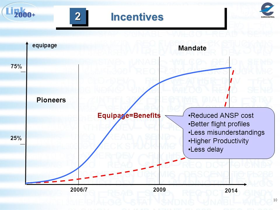 10 Incentives 25% 75% equipage Pioneers Mandate 2006/72009 2014 Equipage=Benefits Reduced ANSP cost Better flight profiles Less misunderstandings Higher Productivity Less delay 22
