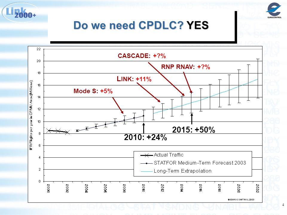 4 Do we need CPDLC? YES Do we need CPDLC? YES Do we need CPDLC? YES Do we need CPDLC? YES 2010: +24% 2015: +50% Mode S: +5% L INK: +11% RNP RNAV: +?%