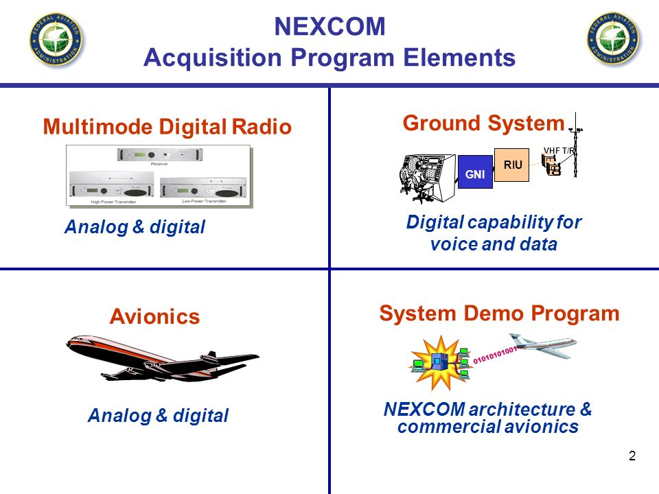 2 NEXCOM Acquisition Program Elements Multimode Digital Radio Analog & digital Ground System System Demo Program NEXCOM architecture & commercial avionics Digital capability for voice and data VHF T/R RIU GNI Avionics Analog & digital