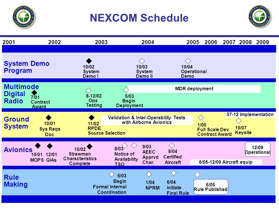 3 NEXCOM Schedule 200120032004200920052002200620072008 System Demo Program 10/03 System Demo II 10/04 Operational Demo 10/02 System Demo I Multimode Digital Radio 7/01 Contract Award MDR deployment Rule Making 1/04 NPRM 6/03 Begin Formal Internal Coordination 6/04 Initiate Final Rule 6/05 Rule Published 8/03 Notice of Availability TSO 9/03 AEEC Approved Char.