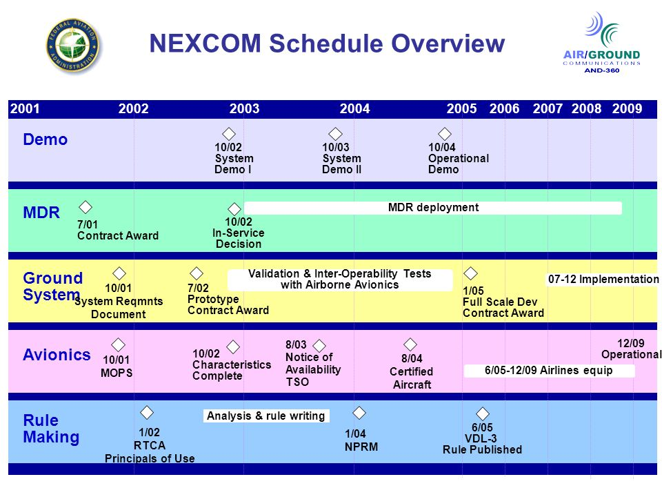 5 200120032004200920052002200620072008 NEXCOM Schedule Overview Demo MDR Ground System Avionics Rule Making 6/05-12/09 Airlines equip 6/05 VDL-3 Rule Published 7/01 Contract Award MDR deployment 10/03 System Demo II 10/04 Operational Demo 12/09 Operational 7/02 Prototype Contract Award 10/02 Characteristics Complete 1/04 NPRM 10/02 System Demo I 10/01 System Reqmnts Document 1/02 RTCA Principals of Use 10/02 In-Service Decision 8/04 Certified Aircraft 1/05 Full Scale Dev Contract Award 07-12 Implementation 10/01 MOPS 8/03 Notice of Availability TSO Validation & Inter-Operability Tests with Airborne Avionics Analysis & rule writing