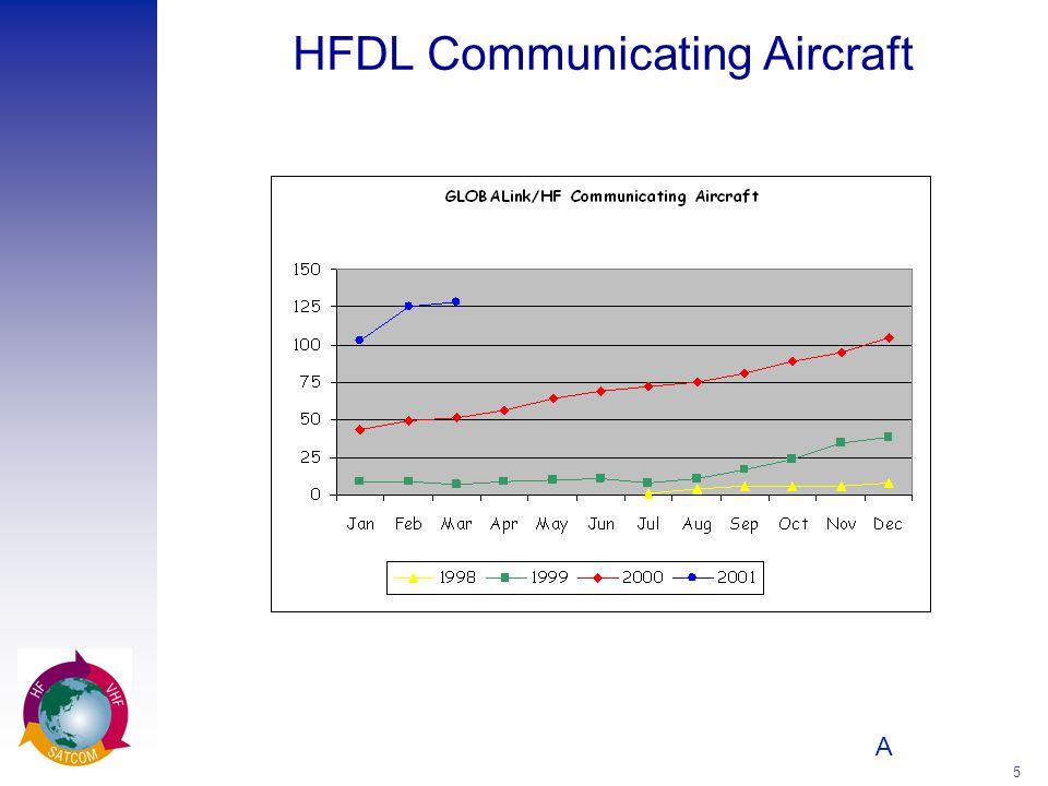 A 5 HFDL Communicating Aircraft