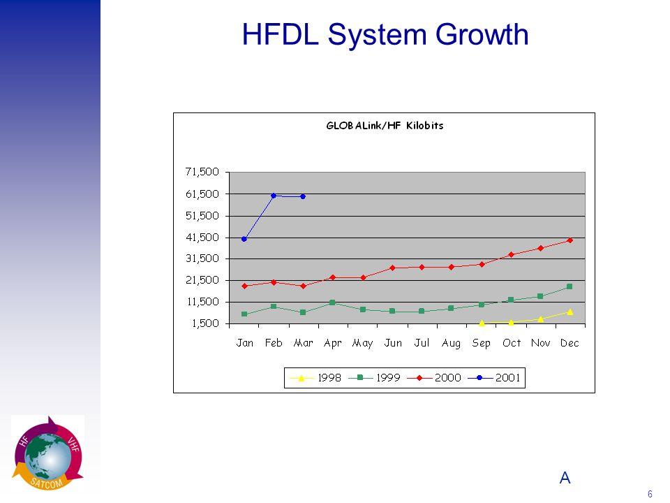 A 6 HFDL System Growth