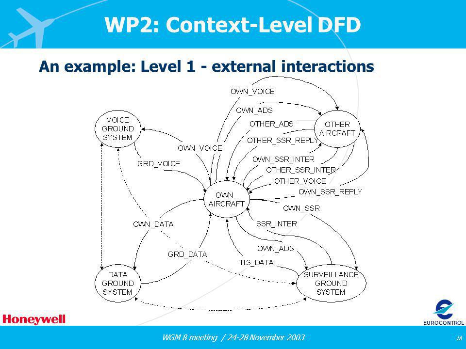WGM 8 meeting / 24-28 November 2003 18 EUROCONTROL WP2: Context-Level DFD An example: Level 1 - external interactions