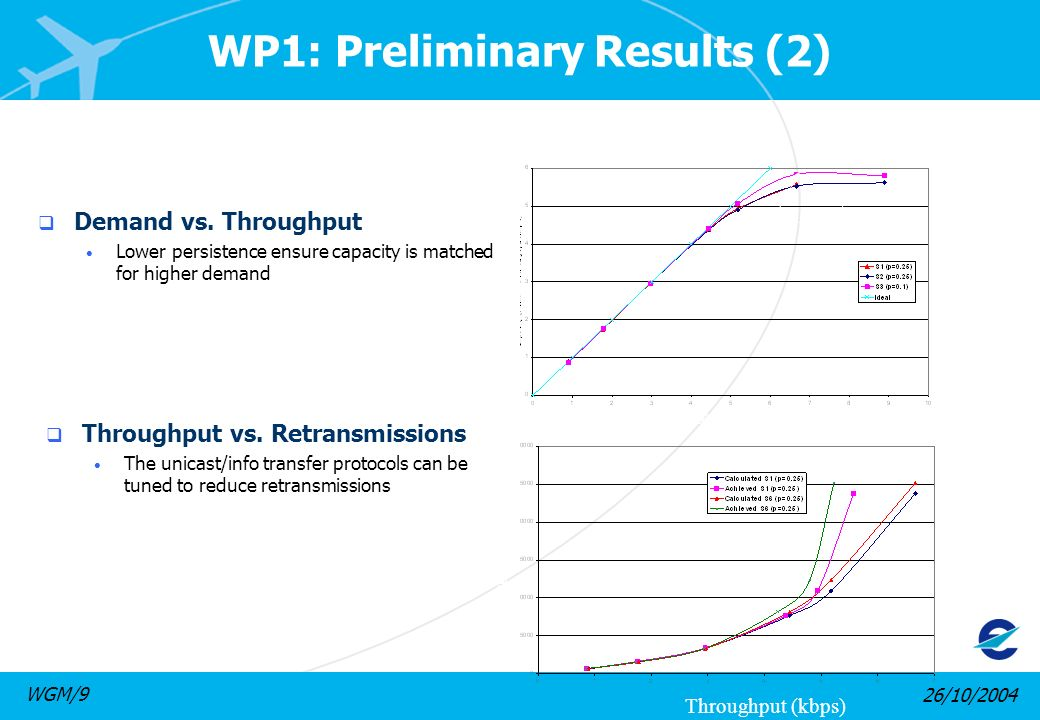 26/10/2004WGM/9 WP1: Preliminary Results (2) Demand vs. Throughput Lower persistence ensure capacity is matched for higher demand Throughput vs. Retra