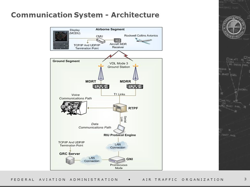 F E D E R A L A V I A T I O N A D M I N I S T R A T I O N A I R T R A F F I C O R G A N I Z A T I O N 3 Communication System - Architecture
