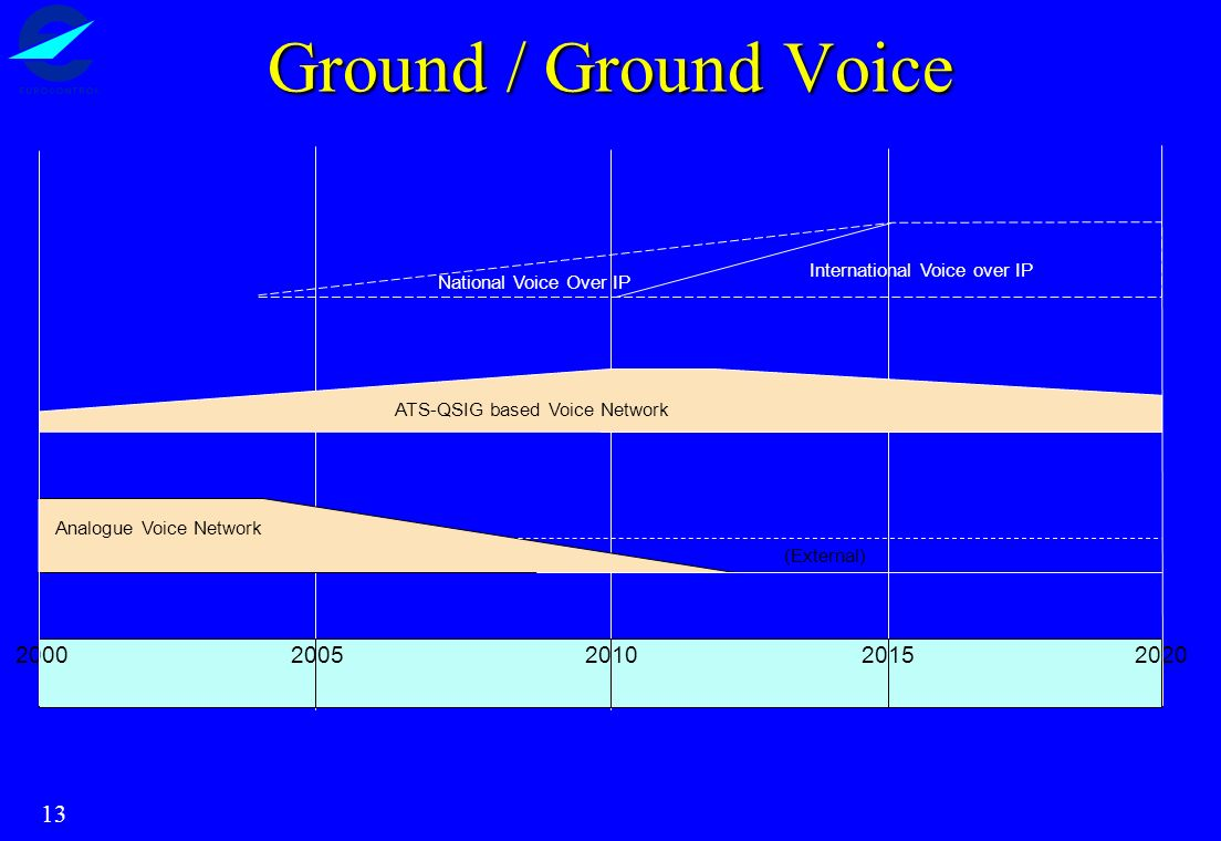 13 2020 ATS-QSIG based Voice Network Analogue Voice Network 2000200520102015 International Voice over IP (External) National Voice Over IP Ground / Gr