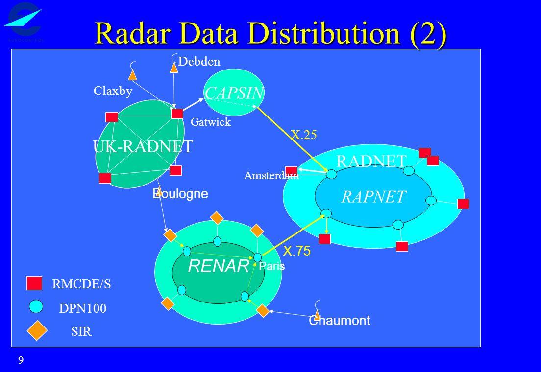 9 Radar Data Distribution (2) RMCDE/S DPN100 SIR RAPNET RADNET Amsterdam X.25 CAPSIN Claxby Debden UK-RADNET Gatwick Boulogne Chaumont RENAR Paris X.7