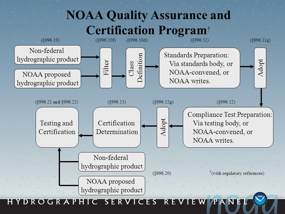 NOAA Quality Assurance and Certification Program Standards Preparation: Via standards body, or NOAA-convened, or NOAA writes.