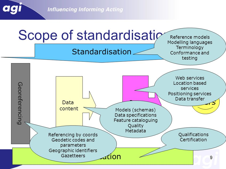 Oct 20079 Education Data content Data Access Users Georeferencing Standardisation Scope of standardisation for GI Reference models Modelling languages