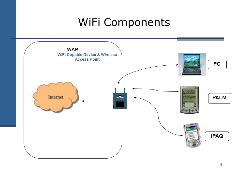 5 WiFi Components WAP IPAQ PALM PC WiFi Capable Device & Wireless Access Point