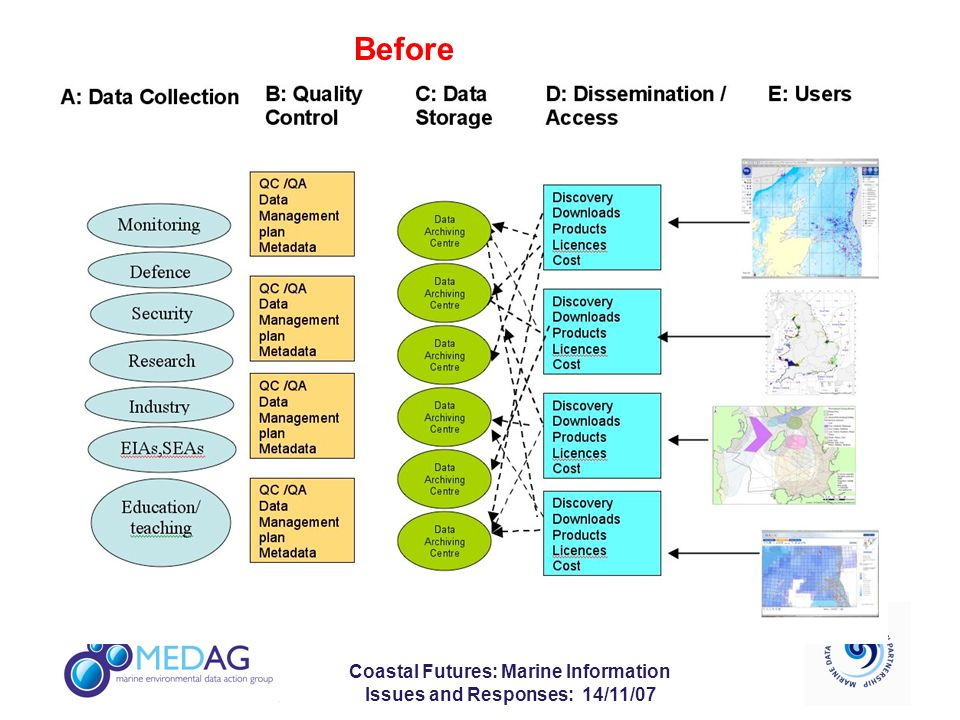 Coastal Futures: Marine Information Issues and Responses: 14/11/07 Before