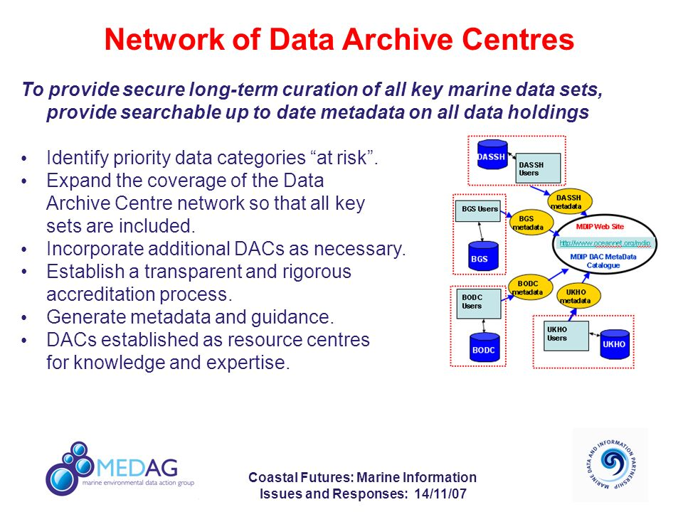 Coastal Futures: Marine Information Issues and Responses: 14/11/07 Network of Data Archive Centres To provide secure long-term curation of all key marine data sets, provide searchable up to date metadata on all data holdings Identify priority data categories at risk.