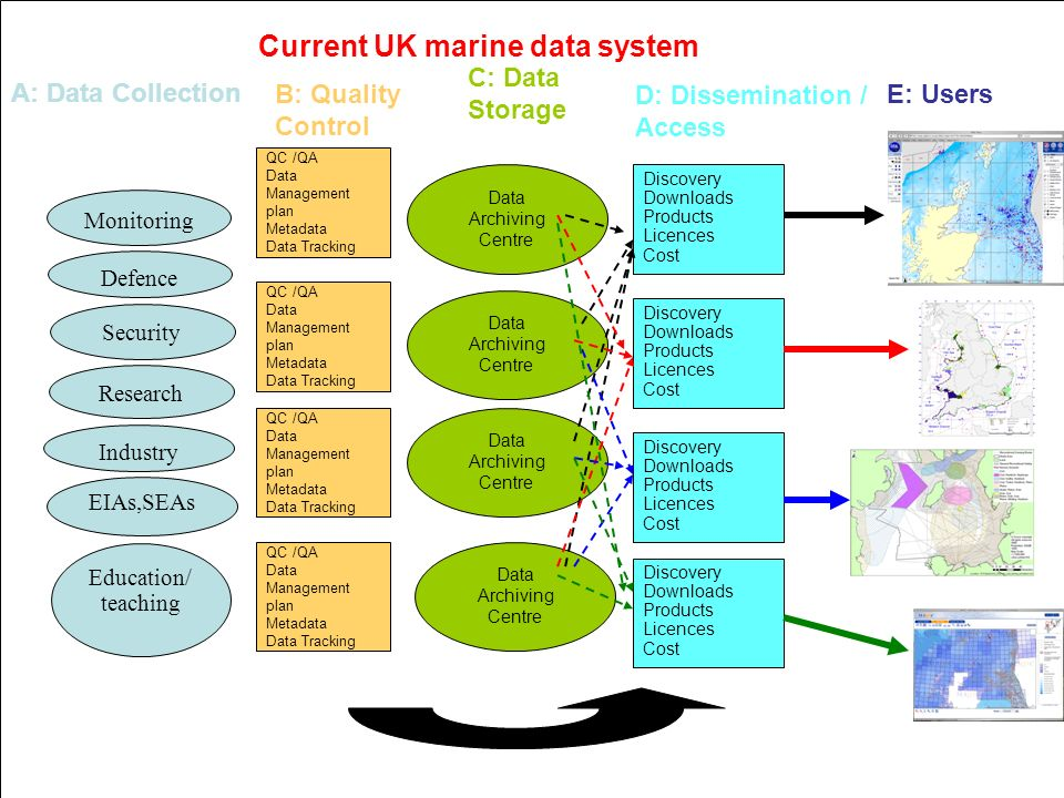 Coastal Futures: Marine Information Issues and Responses: 14/11/07 A: Data Collection Research Industry EIAs,SEAs Education/ teaching Monitoring Defence Security B: Quality Control QC /QA Data Management plan Metadata Data Tracking C: Data Storage Data Archiving Centre D: Dissemination / Access Discovery Downloads Products Licences Cost E: Users Discovery Downloads Products Licences Cost Discovery Downloads Products Licences Cost Discovery Downloads Products Licences Cost Data Archiving Centre Data Archiving Centre Data Archiving Centre QC /QA Data Management plan Metadata Data Tracking QC /QA Data Management plan Metadata Data Tracking QC /QA Data Management plan Metadata Data Tracking Current UK marine data system