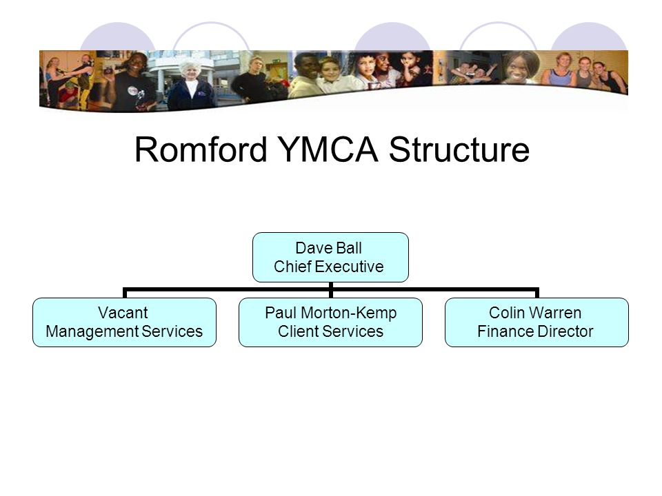 Romford YMCA Structure Dave Ball Chief Executive Vacant Management Services Paul Morton- Kemp Client Services Colin Warren Finance Director
