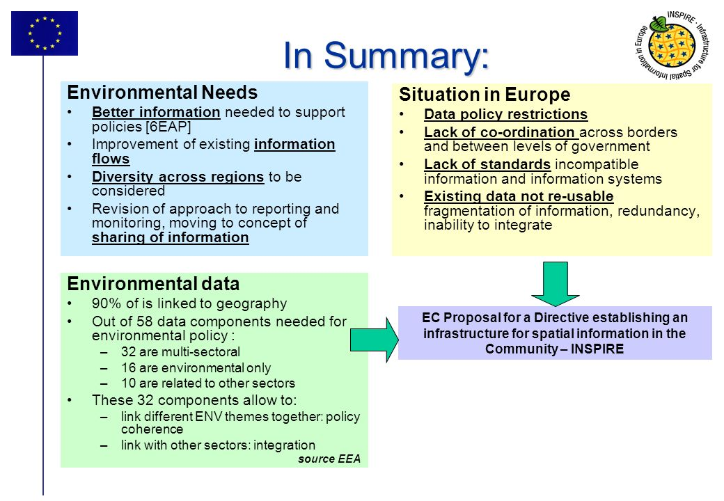 12 EC Proposal for a Directive establishing an infrastructure for spatial information in the Community – INSPIRE In Summary: Environmental Needs Bette