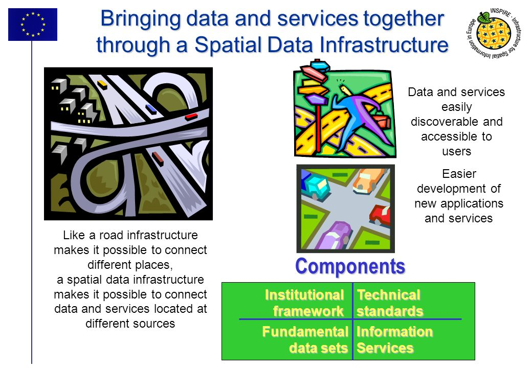 2 Bringing data and services together through a Spatial Data Infrastructure Data and services easily discoverable and accessible to users Like a road