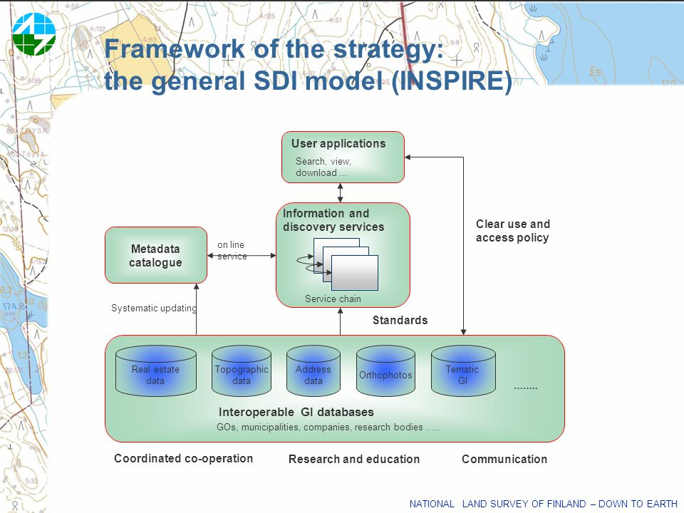 NATIONAL LAND SURVEY OF FINLAND – DOWN TO EARTH Framework of the strategy: the general SDI model (INSPIRE) Metadata catalogue Coordinated co-operation
